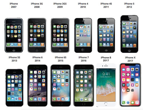 iPhone History and Manual