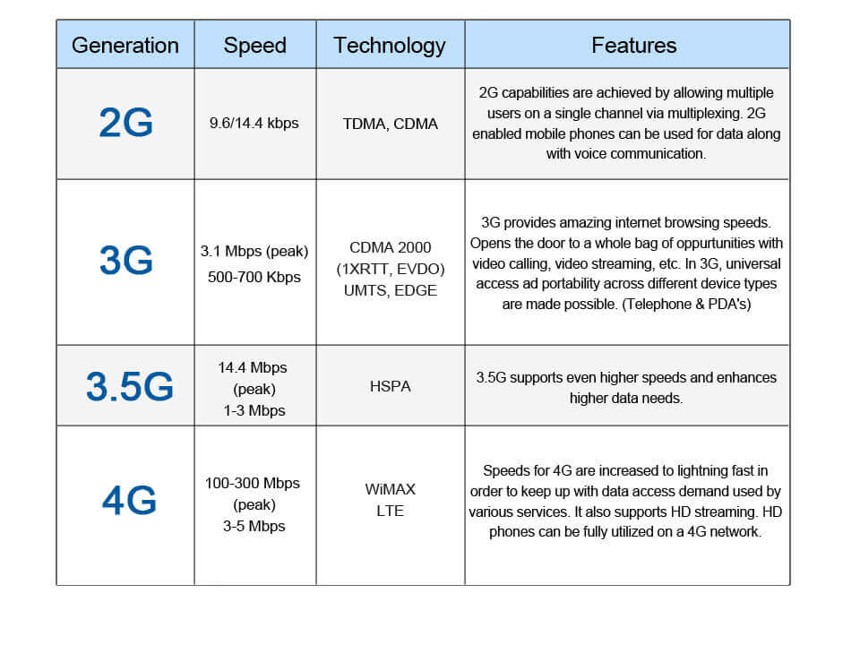 2g, 3g, and 4g comparison