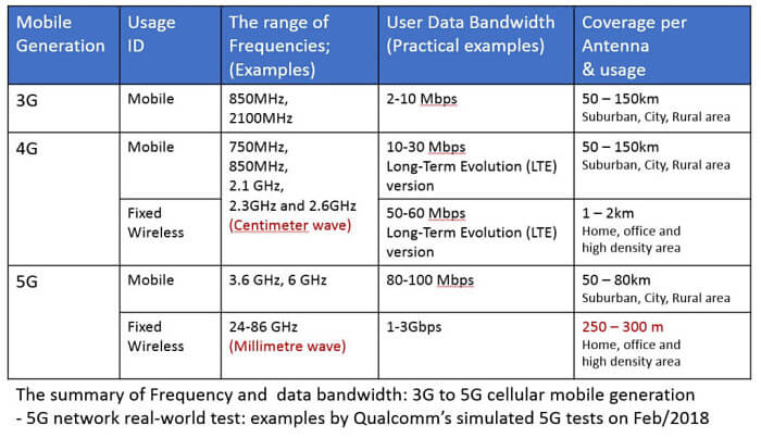 3g 4g 5g frequencies